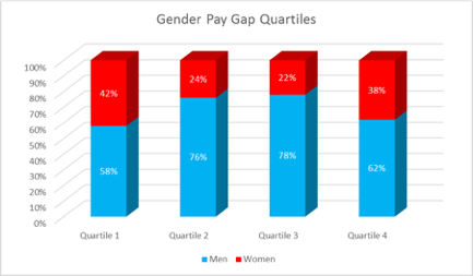 Graph of the gender pay gap quartiles